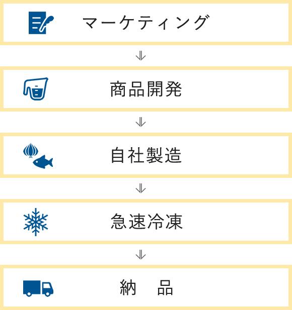 マーケティング→商品開発→自社製造→急速凍結→納品